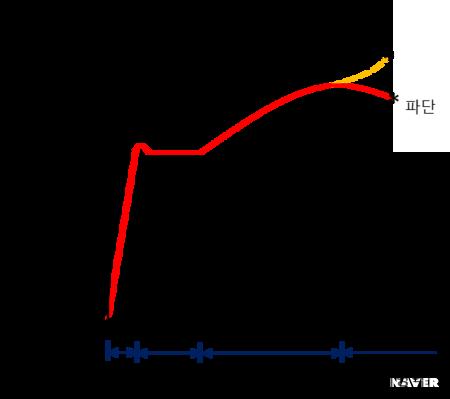 응력-변형도 곡선