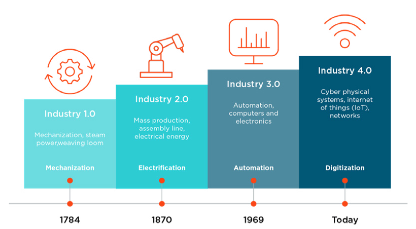 Smart Manufacturing_industry4.0