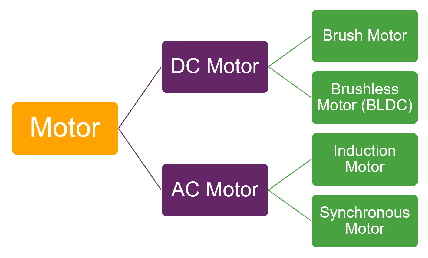 모터의 분류