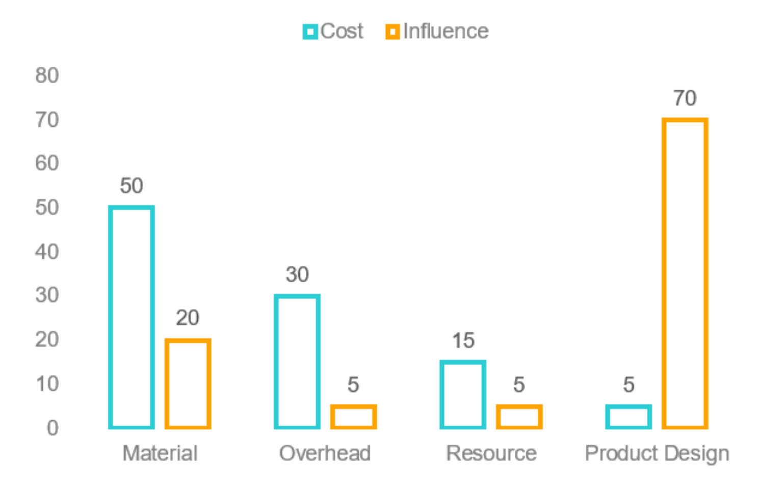 Cost_influence-chart-1536x968